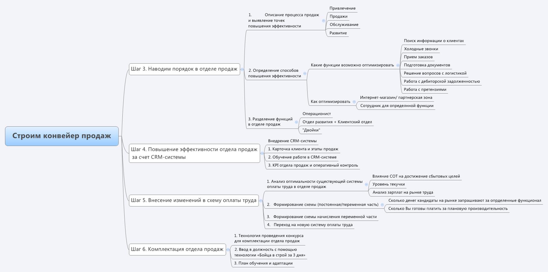 Схема оформления документов по продаже